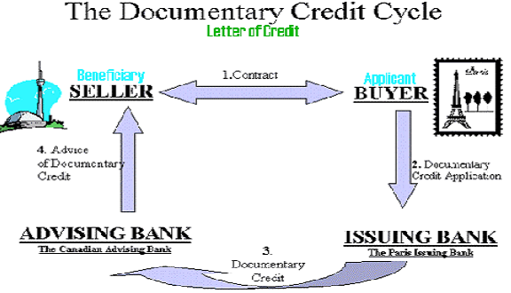 Import Financing And Documentary Credit Or Letter Of