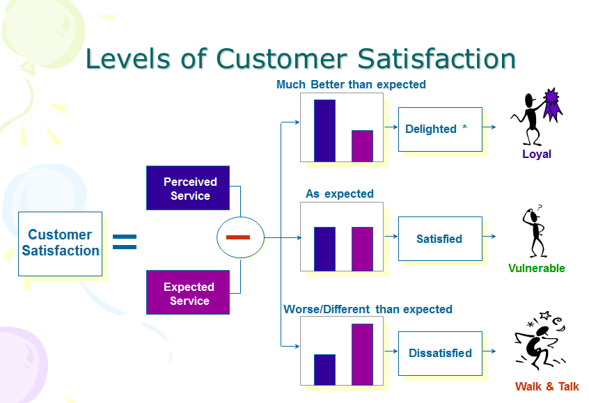 meet customer satisfaction High customer satisfaction rate is one of the keys to business success learn why it is still a crucial business metric by reading this article from infinit contact high customer satisfaction rate is one of the keys to business success learn why it is still a crucial business metric by reading this article from infinit contact.